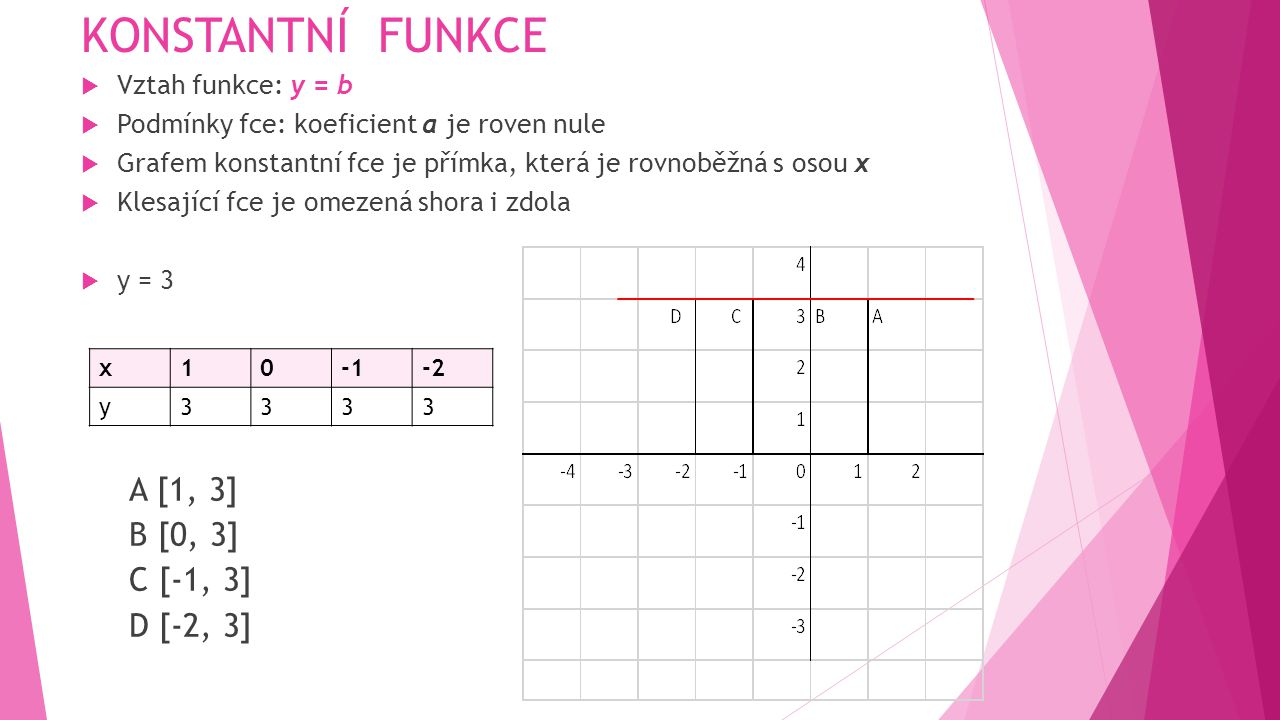 KONSTANTNÍ FUNKCE B [0, 3] C [-1, 3] D [-2, 3] Vztah funkce: y = b